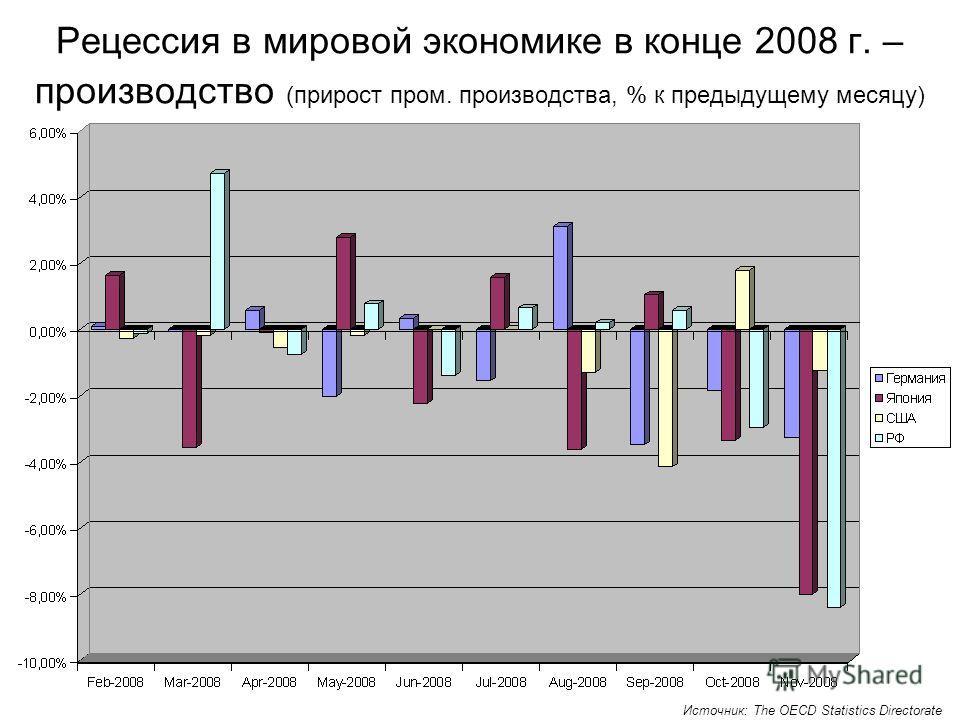 Рецессия в мировой экономике в конце 2008 г. – производство (прирост пром. производства, % к предыдущему месяцу) Источник: The OECD Statistics Directorate