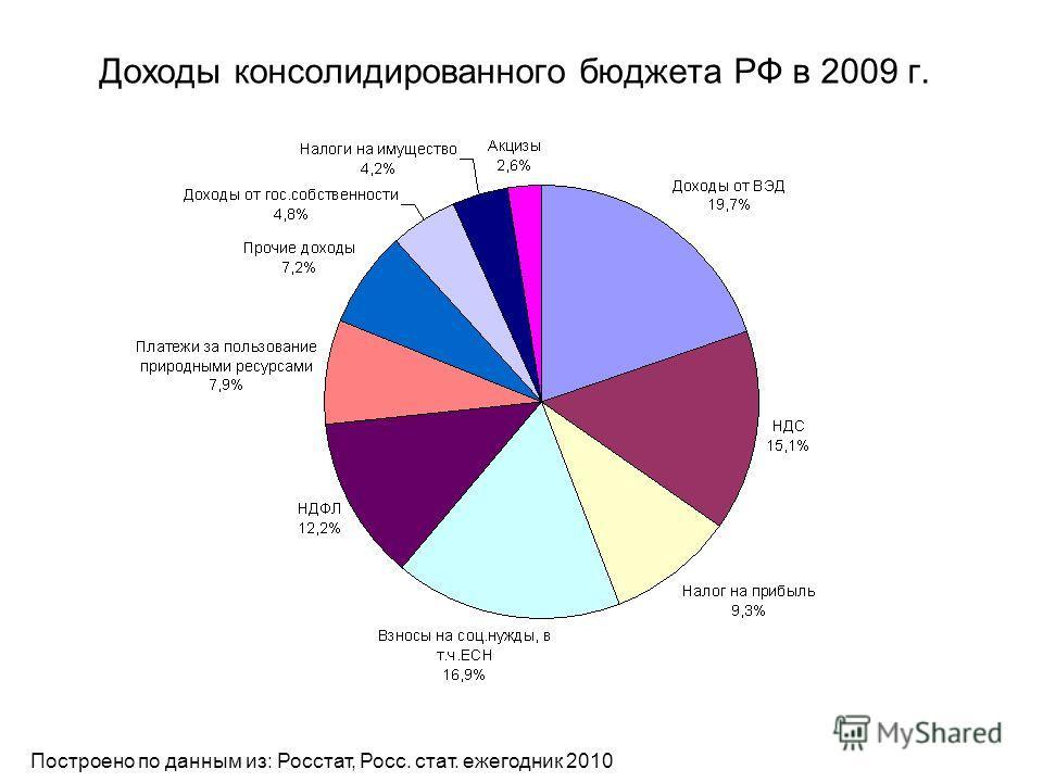 Доходы консолидированного бюджета РФ в 2009 г. Построено по данным из: Росстат, Росс. стат. ежегодник 2010