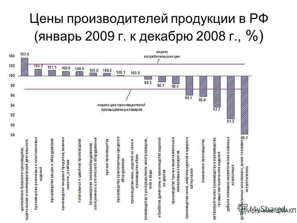 Цены производителей продукции в РФ (январь 2009 г. к декабрю 2008 г., %) Источник: ЦМАКП