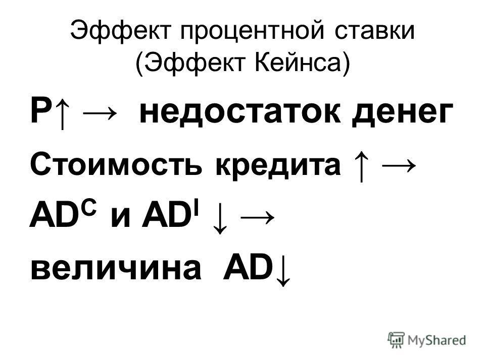 Эффект процентной ставки (Эффект Кейнса) Р недостаток денег Стоимость кредита AD C и AD I величина AD