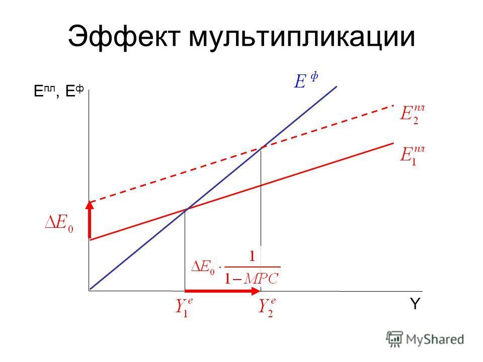 Эффект мультипликации Y Е пл, Е ф