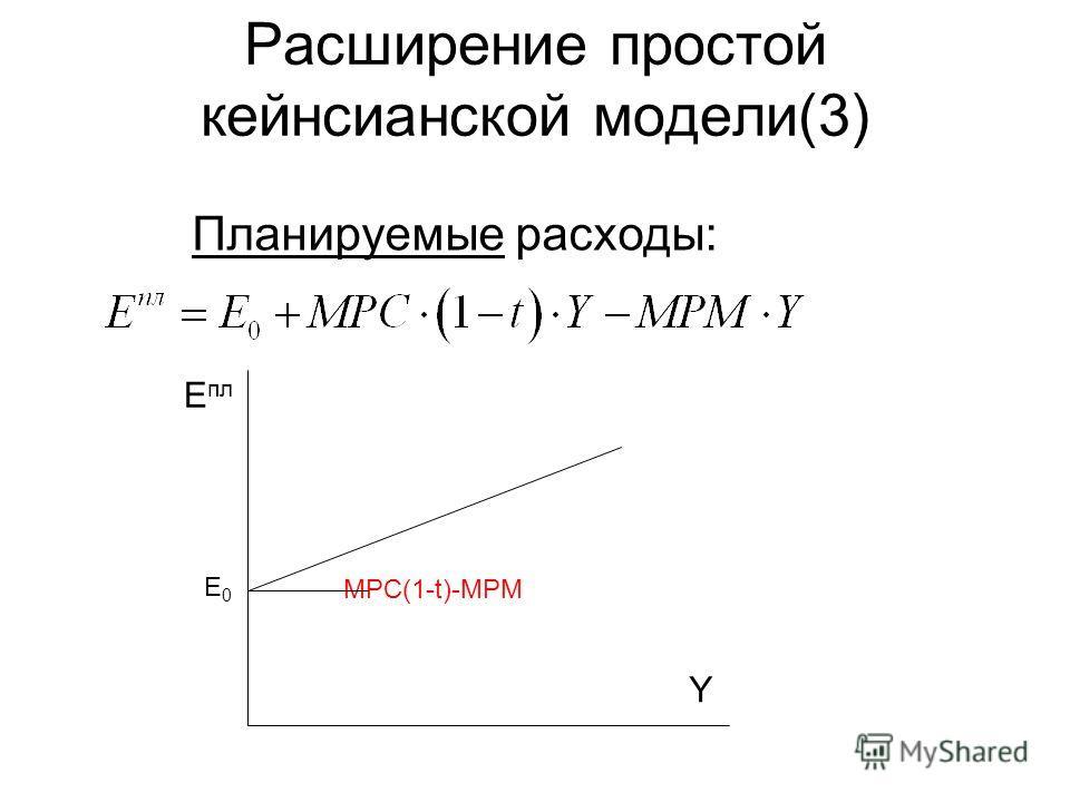 Расширение простой кейнсианской модели(3) Планируемые расходы: Y Е пл MPC(1-t)-MPM Е0Е0