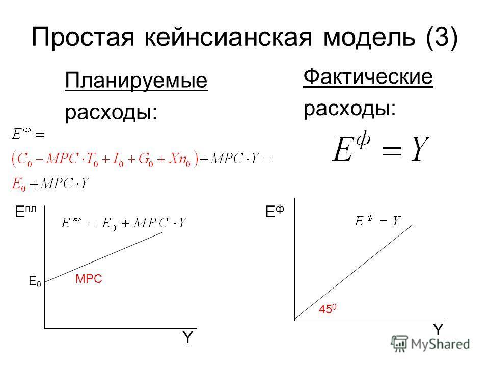 Простая кейнсианская модель (3) Планируемые расходы: Y Е пл MPC Е0Е0 Фактические расходы: Y 45 0 ЕфЕф
