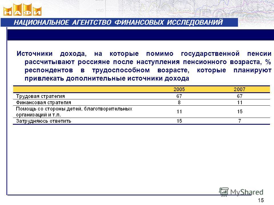 Источники дохода, на которые помимо государственной пенсии рассчитывают россияне после наступления пенсионного возраста, % респондентов в трудоспособном возрасте, которые планируют привлекать дополнительные источники дохода 15