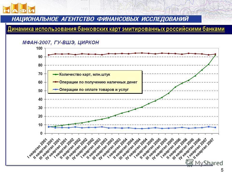 Динамика использования банковских карт эмитированных российскими банками 5 МФАН-2007, ГУ-ВШЭ, ЦИРКОН