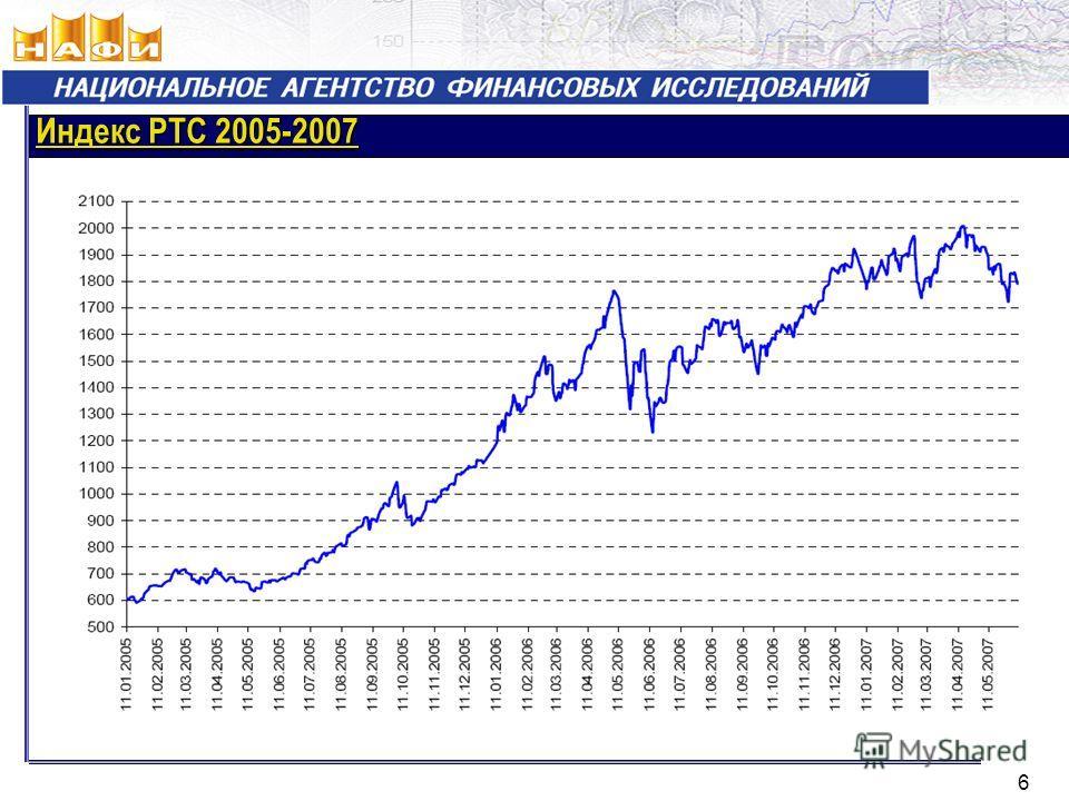 Индекс РТС 2005-2007 6