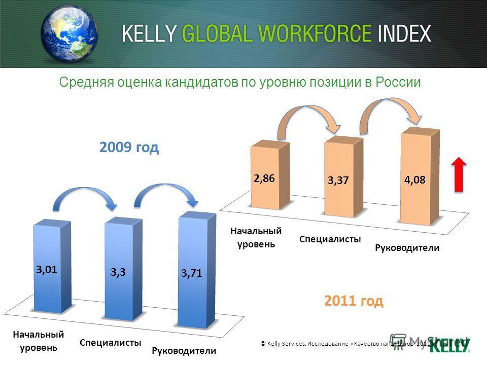 Средняя оценка кандидатов по уровню позиции в России 2009 год 2011 год © Kelly Services. Исследование «Качество кандидатов 2011»