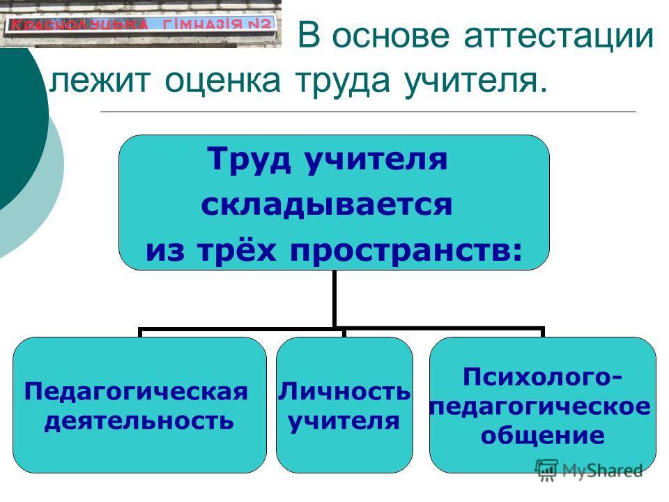 В основе аттестации лежит оценка труда учителя. Труд учителя складывается из трёх пространств: Педагогическая деятельность Личность учителя Психолого- педагогическое общение