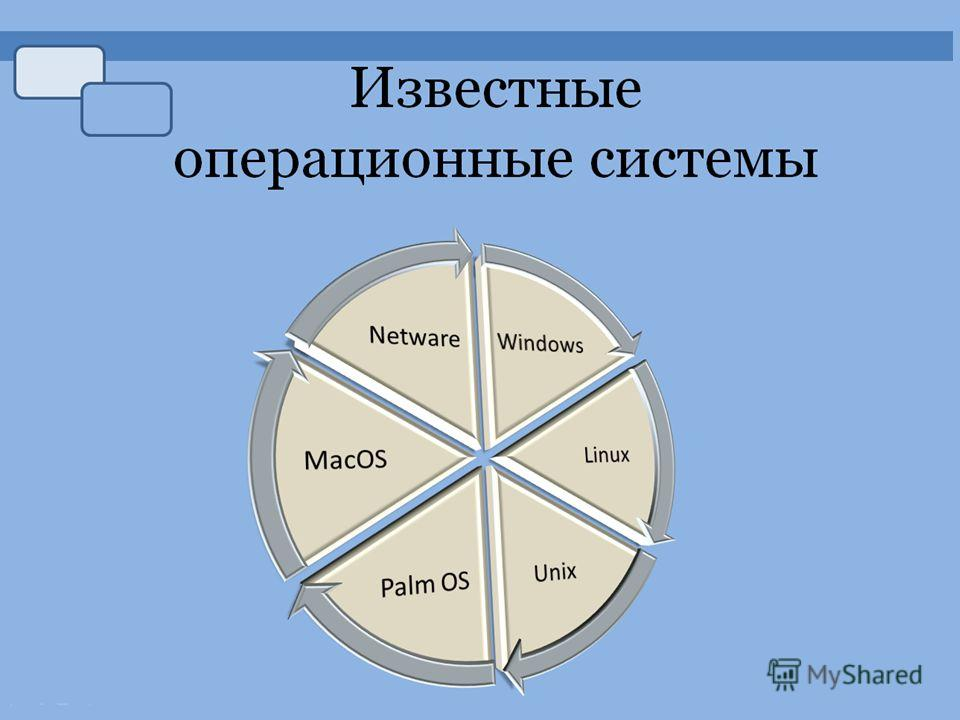 Презентация на тему Системное программное обеспечение Виды  5 Классификация операционных