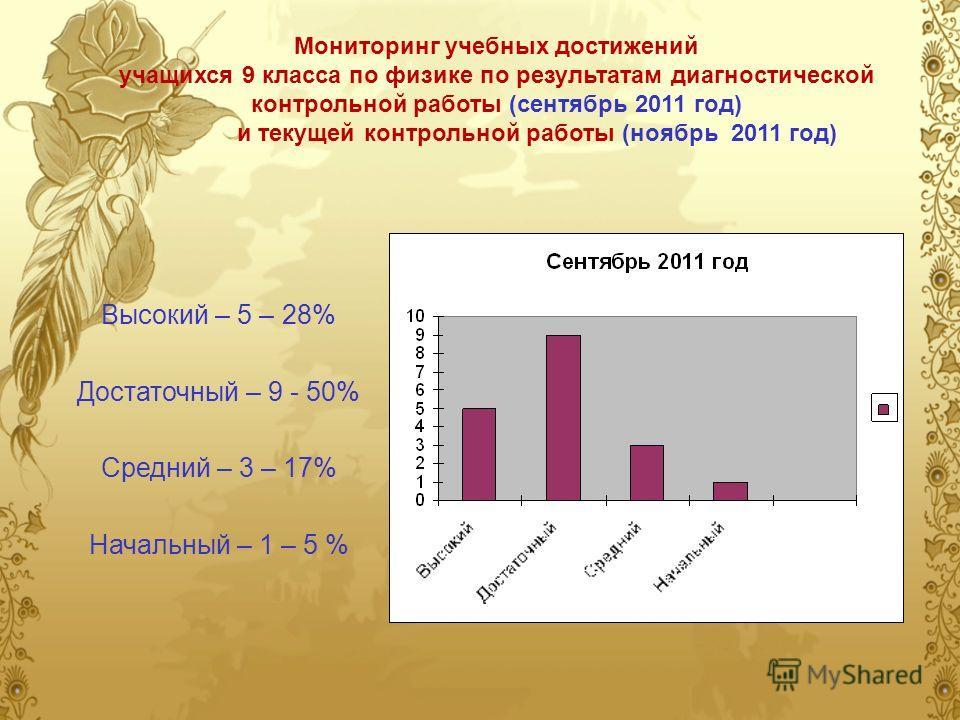 Мониторинг учебных достижений учащихся 9 класса по физике по результатам диагностической контрольной работы (сентябрь 2011 год) и текущей контрольной работы (ноябрь 2011 год) Высокий – 5 – 28% Достаточный – 9 - 50% Средний – 3 – 17% Начальный – 1 – 5