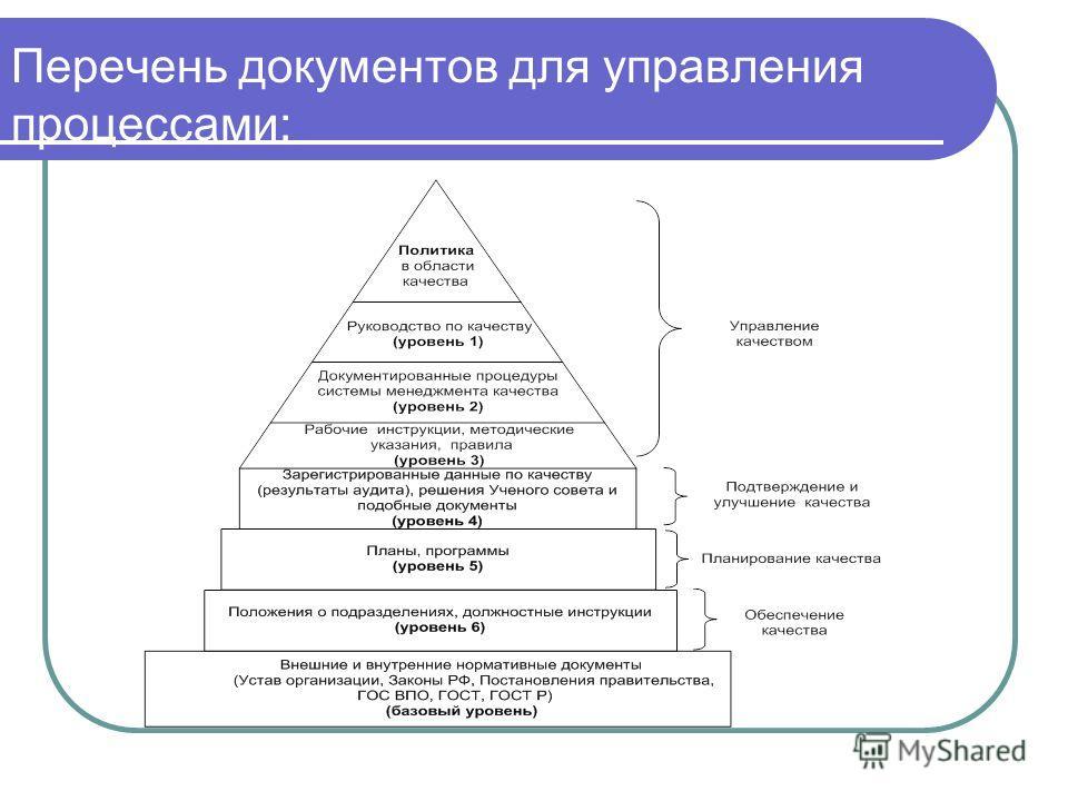 Перечень документов для управления процессами: