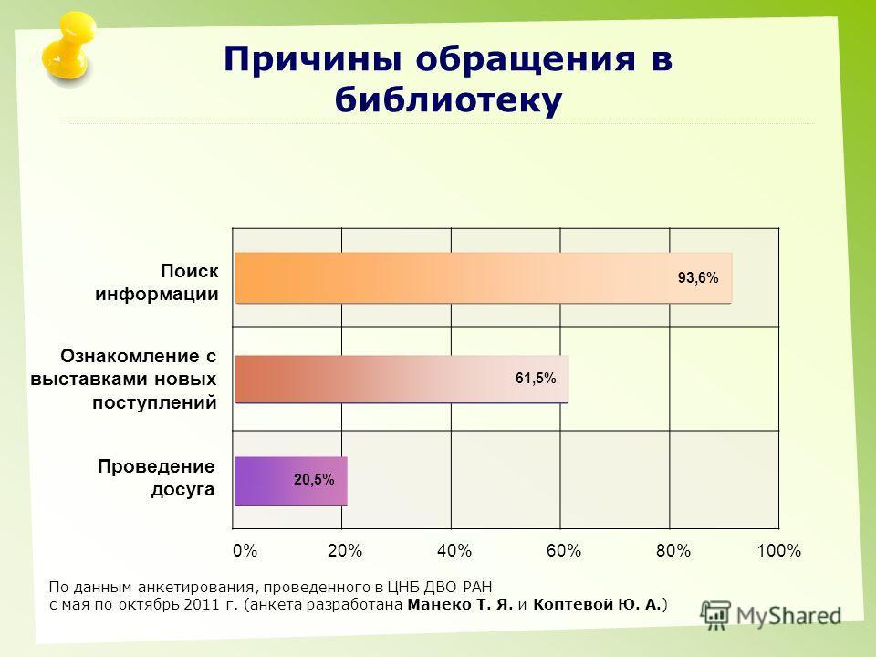 Причины обращения в библиотеку Поиск информации Ознакомление с выставками новых поступлений Проведение досуга 0% 20% 40% 60% 80% 100% 93,6% 61,5% 20,5% По данным анкетирования, проведенного в ЦНБ ДВО РАН с мая по октябрь 2011 г. (анкета разработана М