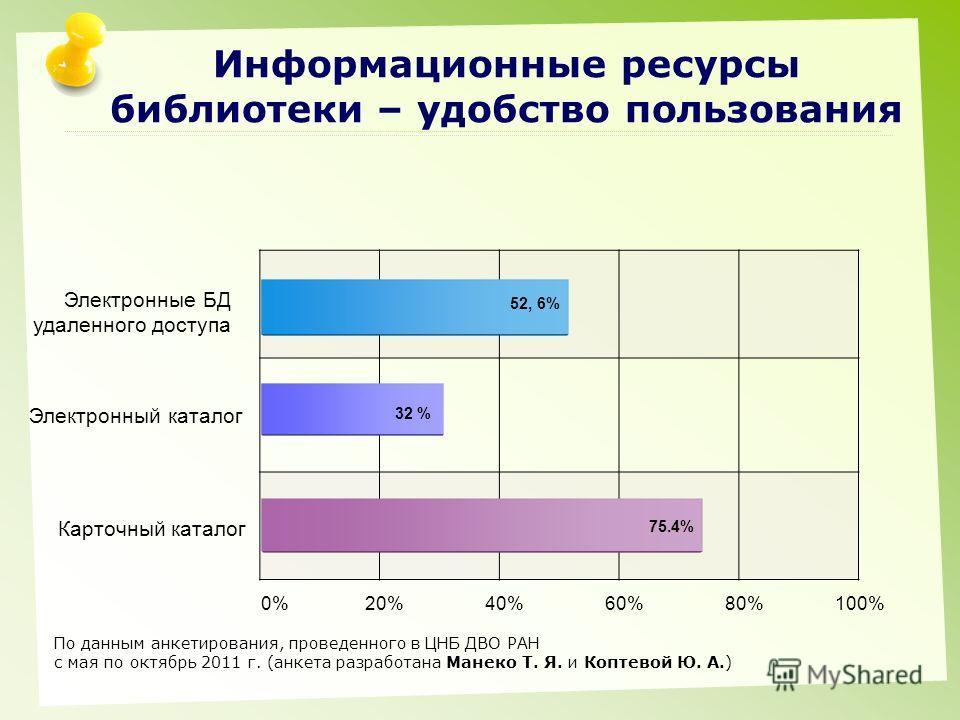 Информационные ресурсы библиотеки – удобство пользования Электронные БД удаленного доступа Электронный каталог Карточный каталог 0% 20% 40% 60% 80% 100% 52, 6% 32 % 75.4% По данным анкетирования, проведенного в ЦНБ ДВО РАН с мая по октябрь 2011 г. (а