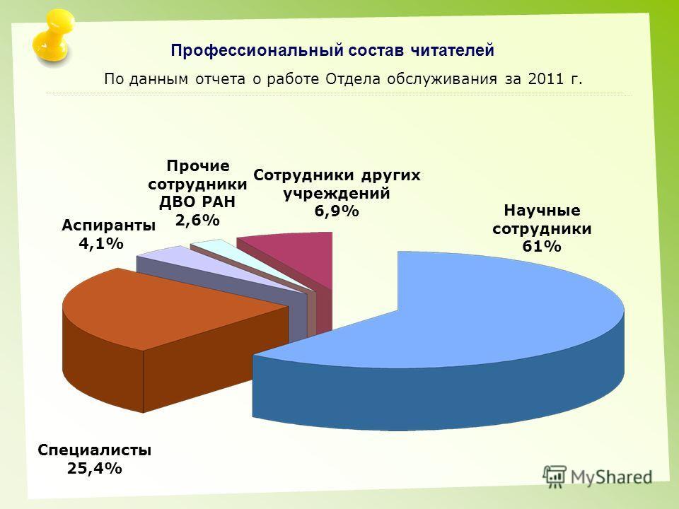 Профессиональный состав читателей По данным отчета о работе Отдела обслуживания за 2011 г. Прочие сотрудники ДВО РАН 2,6% Сотрудники других учреждений 6,9% Научные сотрудники 61% Аспиранты 4,1% Специалисты 25,4%