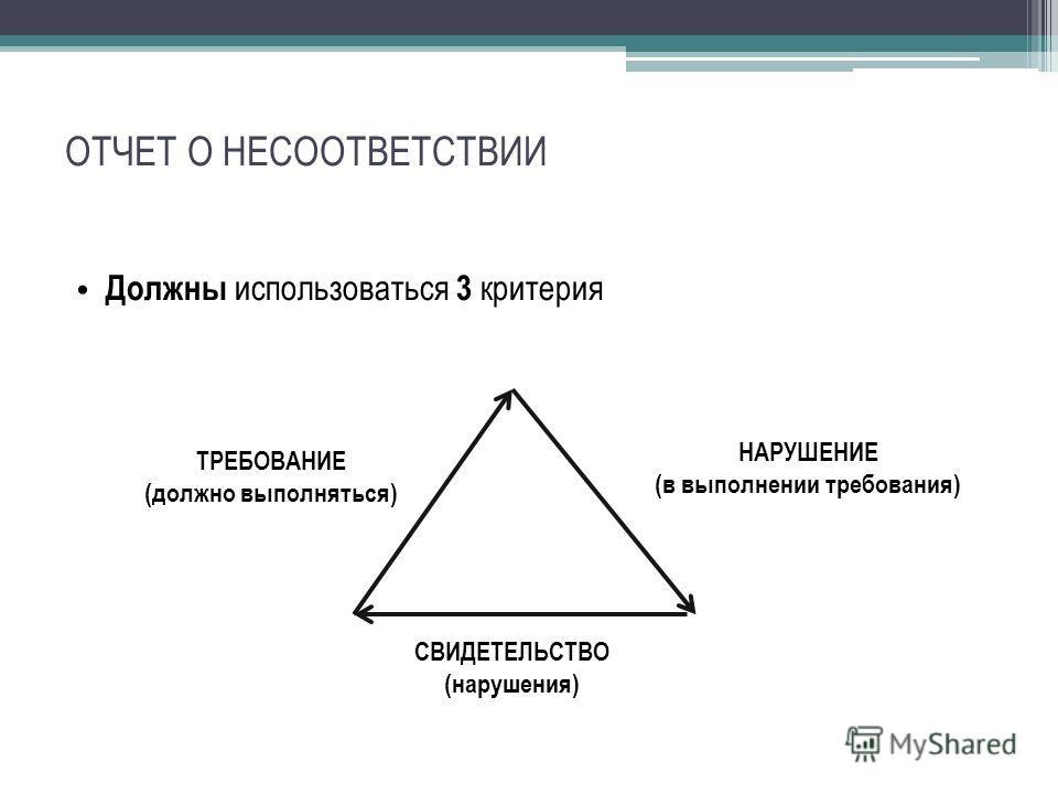 ОТЧЕТ О НЕСООТВЕТСТВИИ Должны использоваться 3 критерия ТРЕБОВАНИЕ (должно выполняться) НАРУШЕНИЕ (в выполнении требования) СВИДЕТЕЛЬСТВО (нарушения)