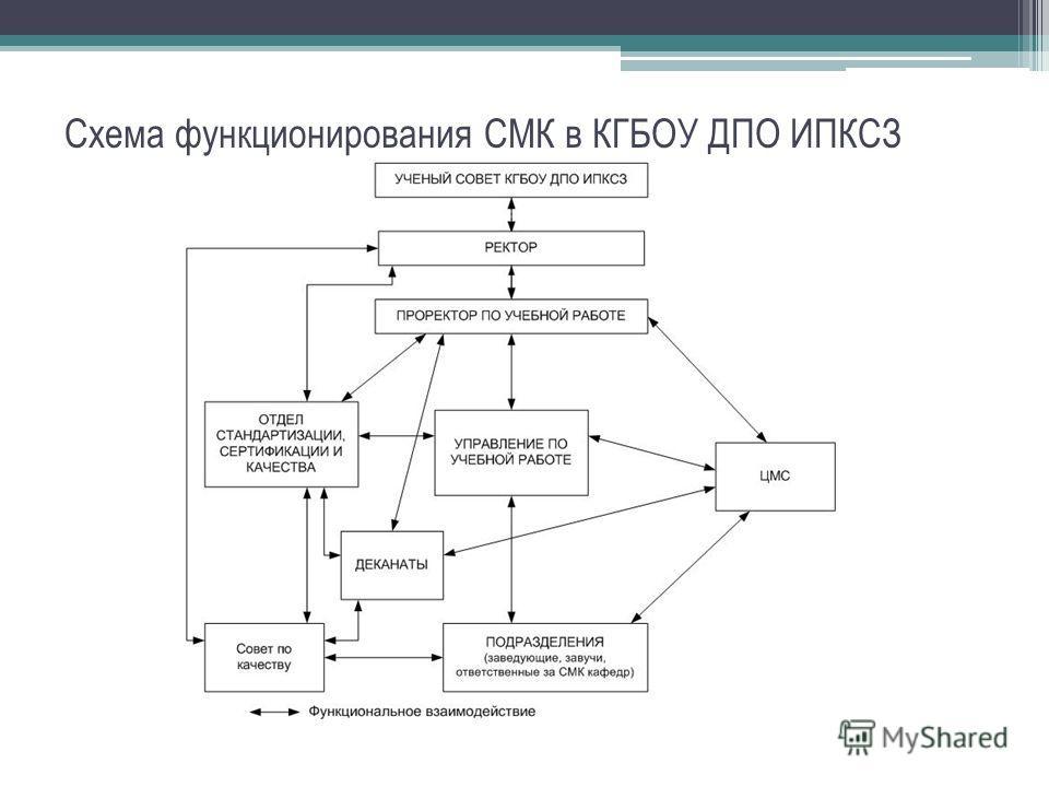 Схема функционирования СМК в КГБОУ ДПО ИПКСЗ