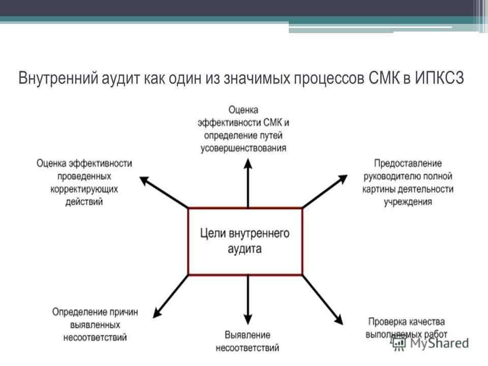 Внутренний аудит как один из значимых процессов СМК в ИПКСЗ