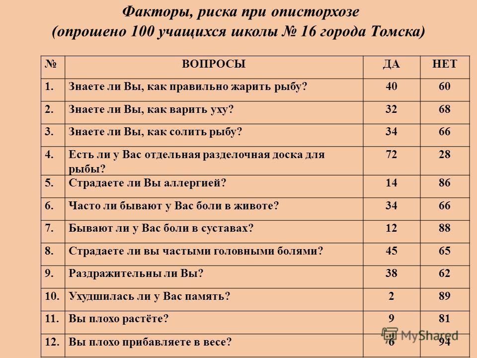 Факторы, риска при описторхозе (опрошено 100 учащихся школы 16 города Томска) ВОПРОСЫДАНЕТ 1.Знаете ли Вы, как правильно жарить рыбу?4060 2.Знаете ли Вы, как варить уху?3268 3.Знаете ли Вы, как солить рыбу?3466 4.Есть ли у Вас отдельная разделочная д