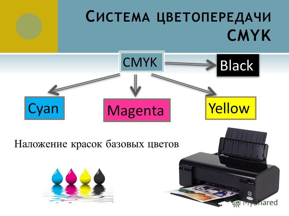 С ИСТЕМА ЦВЕТОПЕРЕДАЧИ CMYK CMYK Cyan Magenta Yellow Black Наложение красок базовых цветов