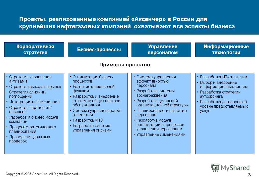 30 Copyright © 2005 Accenture All Rights Reserved. Система управления эффективностью персонала Разработка системы вознаграждения Разработка детальной организационной структуры Планирование и развитие персонала Разработка модели организации и процессо