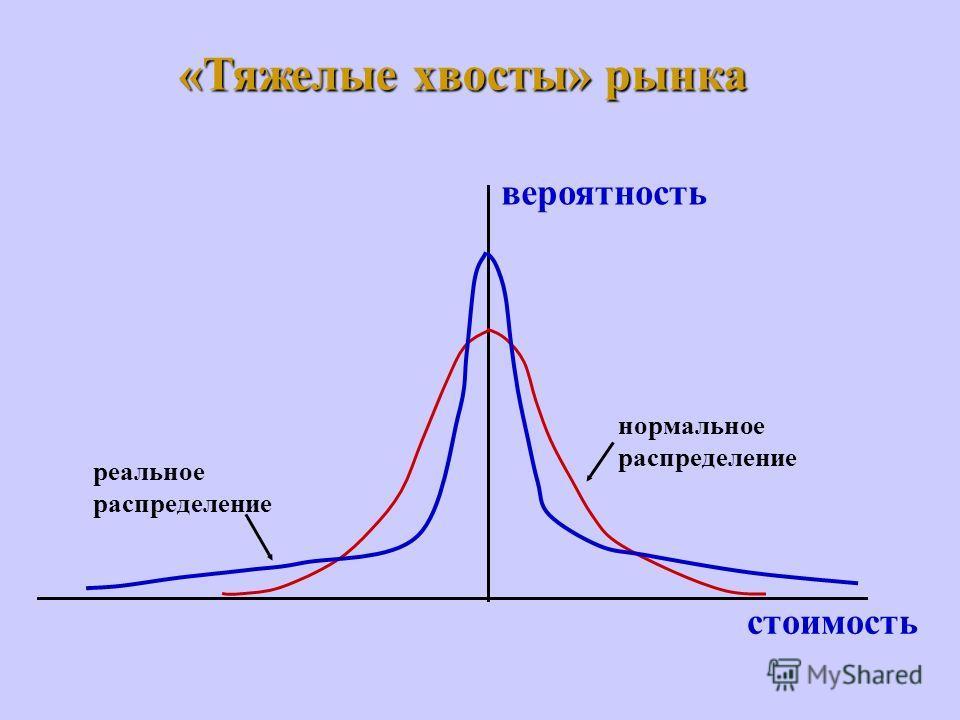 площадь равна 95% VaR с уровнем доверия 95% VaR = 10 млн. руб. вероятность стоимость 100 млн. руб.