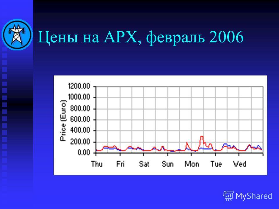Цены на APX, февраль 2006