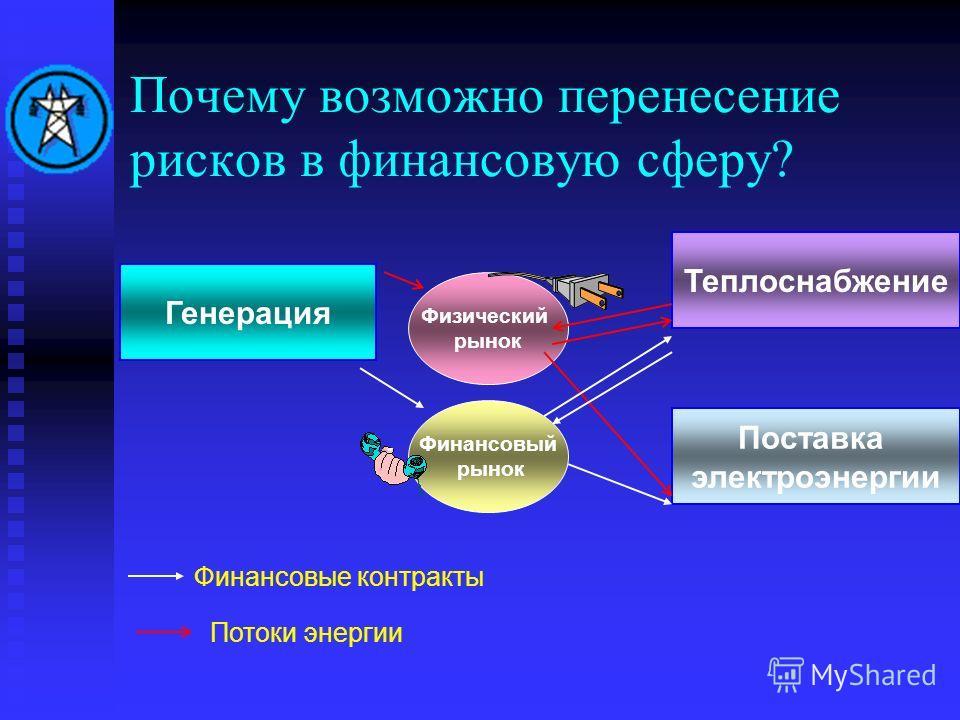Почему возможно перенесение рисков в финансовую сферу? Физический рынок Финансовый рынок Генерация Поставка электроэнергии Теплоснабжение Финансовые контракты Потоки энергии