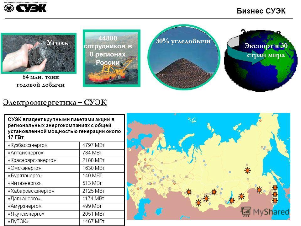 Бизнес СУЭК 44800 сотрудников в 8 регионах России Экспорт в Экспорт в 30 стран мира 84 млн. тонн годовой добычи 30% 30% угледобычи Уголь Электроэнергетика – CУЭК СУЭК владеет крупными пакетами акций в региональных энергокомпаниях с общей установленно