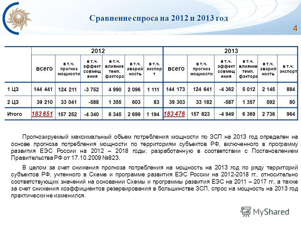 4 4 4 4 4 Сравнение спроса на 2012 и 2013 год 20122013 всего в т.ч. прогноз мощности в т.ч. эффект совмещ ения в т.ч. влияние темп. фактора в т.ч. аварий ность в т.ч. экспор т всего в т.ч. прогноз мощности в т.ч. эффект совмещ ения в т.ч. влияние тем