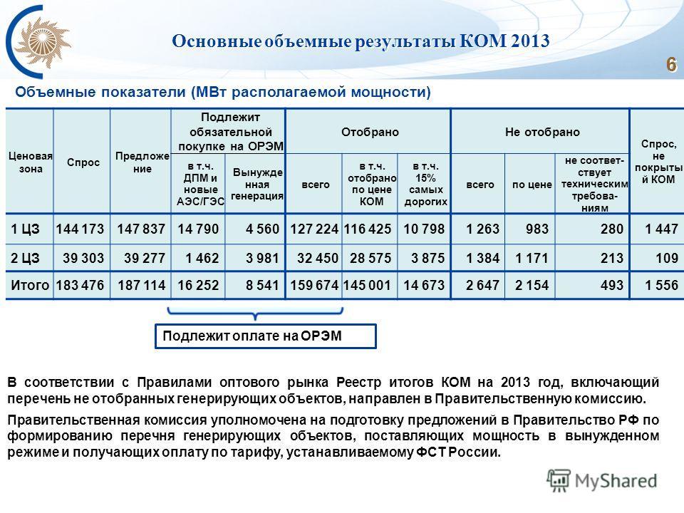 6 6 6 6 6 Основные объемные результаты КОМ 2013 Объемные показатели (МВт располагаемой мощности) В соответствии с Правилами оптового рынка Реестр итогов КОМ на 2013 год, включающий перечень не отобранных генерирующих объектов, направлен в Правительст