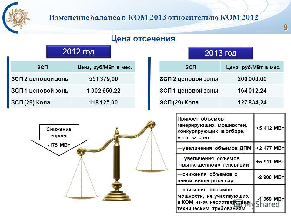 9 Изменение баланса в КОМ 2013 относительно КОМ 2012 Цена отсечения 2012 год 2013 год ЗСПЦена, руб/МВт в мес. ЗСП 2 ценовой зоны551 379,00 ЗСП 1 ценовой зоны1 002 650,22 ЗСП (29) Кола118 125,00 ЗСПЦена, руб/МВт в мес. ЗСП 2 ценовой зоны200 000,00 ЗСП