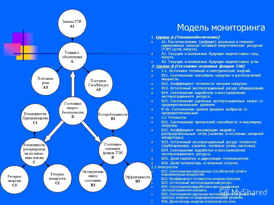 Модель мониторинга 1. Группа А (Топливообеспечение) А1. Рассогласование (дефицит) реальных и планово- нормативных запасов топливно-энергетических ресурсов (ТЭР) (угля, мазута). А2. Текущие и возможные будущие недопоставки газа, мазута. АЗ. Текущие и