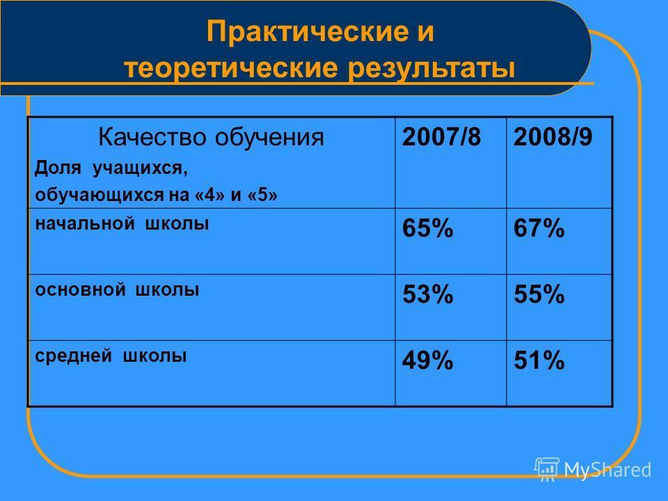 Практические и теоретические результаты 2007/82008/9 Количество методических разработок 1823 Кол-во опубликованных работ учителей 1215