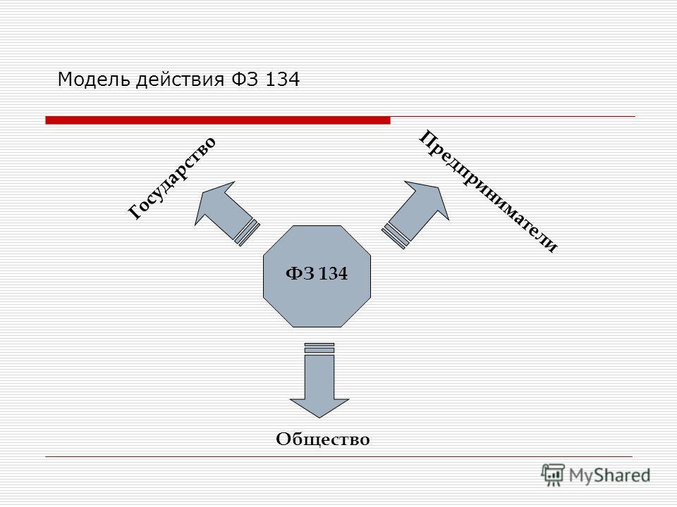 Модель действия ФЗ 134 Государство Предприниматели Общество ФЗ 134