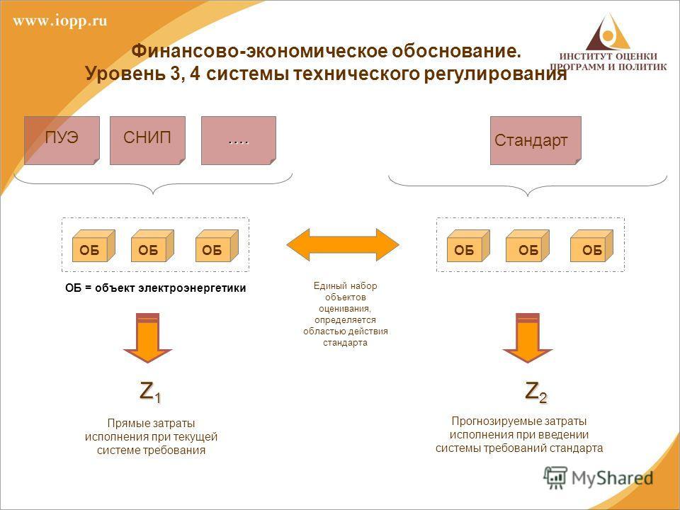 Финансово-экономическое обоснование. Уровень 3, 4 системы технического регулирования ПУЭСНИП…. Z1Z1Z1Z1 Z2Z2Z2Z2 Прямые затраты исполнения при текущей системе требования Стандарт Прогнозируемые затраты исполнения при введении системы требований станд