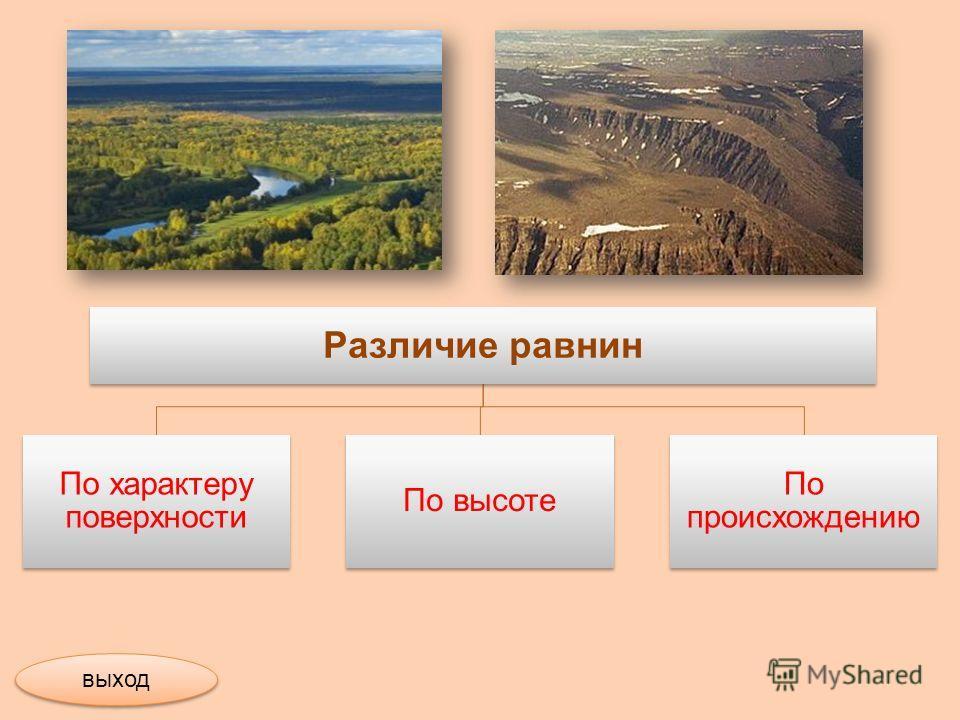 Различие равнин По характеру поверхности По высоте По происхождению выход