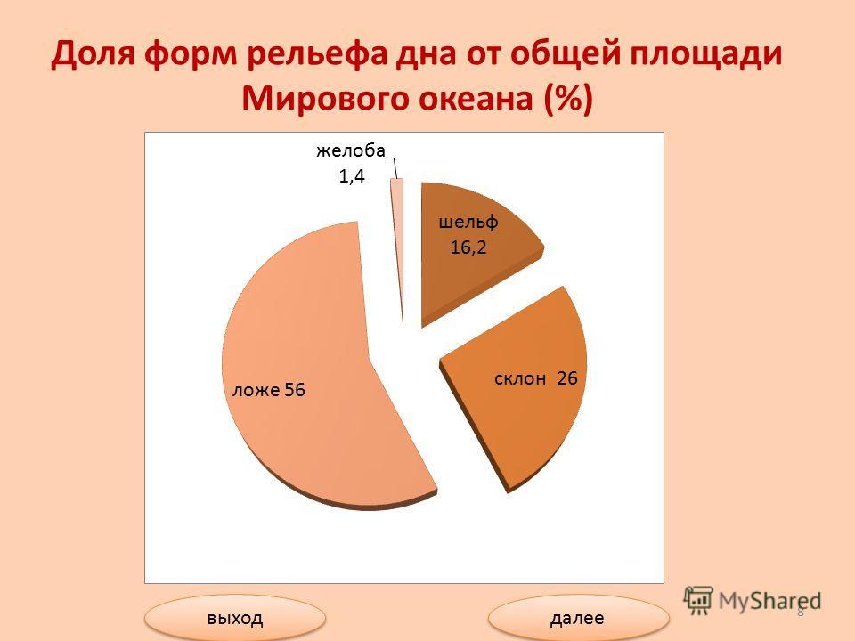 выход далее Доля форм рельефа дна от общей площади Мирового океана (%) 8