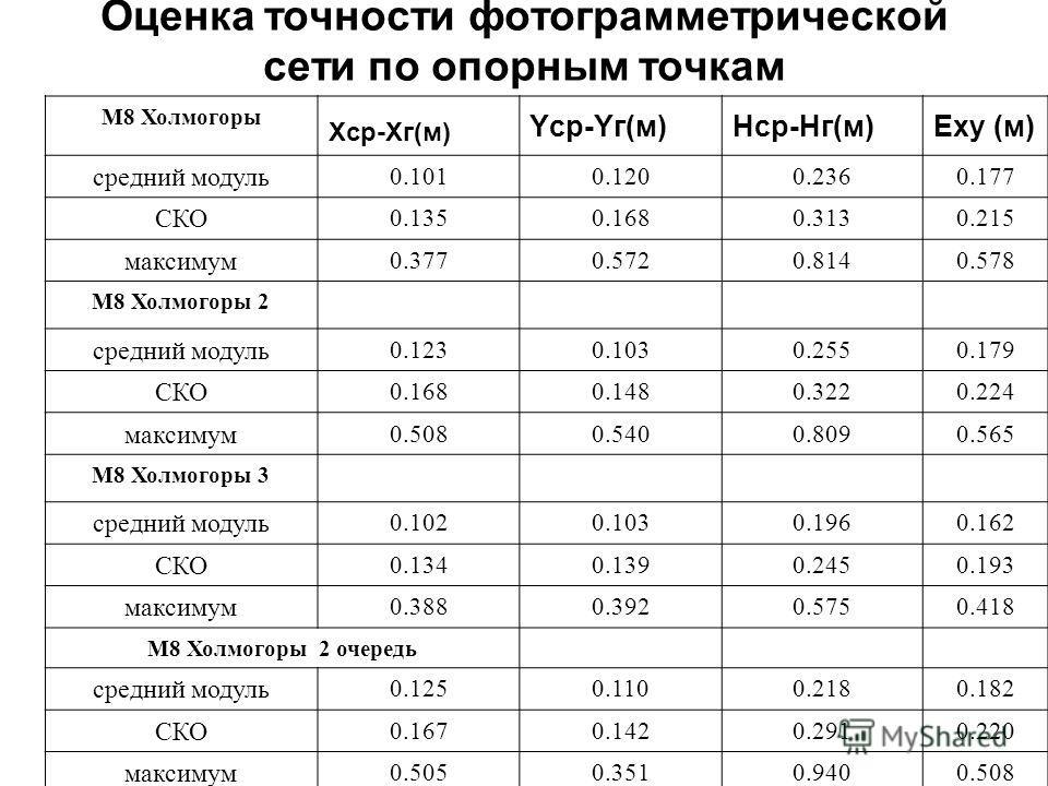Оценка точности фотограмметрической сети по опорным точкам М8 Холмогоры Xср-Xг(м) Yср-Yг(м)Hср-Hг(м)Exy (м) средний модуль 0.1010.1200.2360.177 СКО 0.1350.1680.3130.215 максимум 0.3770.5720.8140.578 М8 Холмогоры 2 средний модуль 0.1230.1030.2550.179