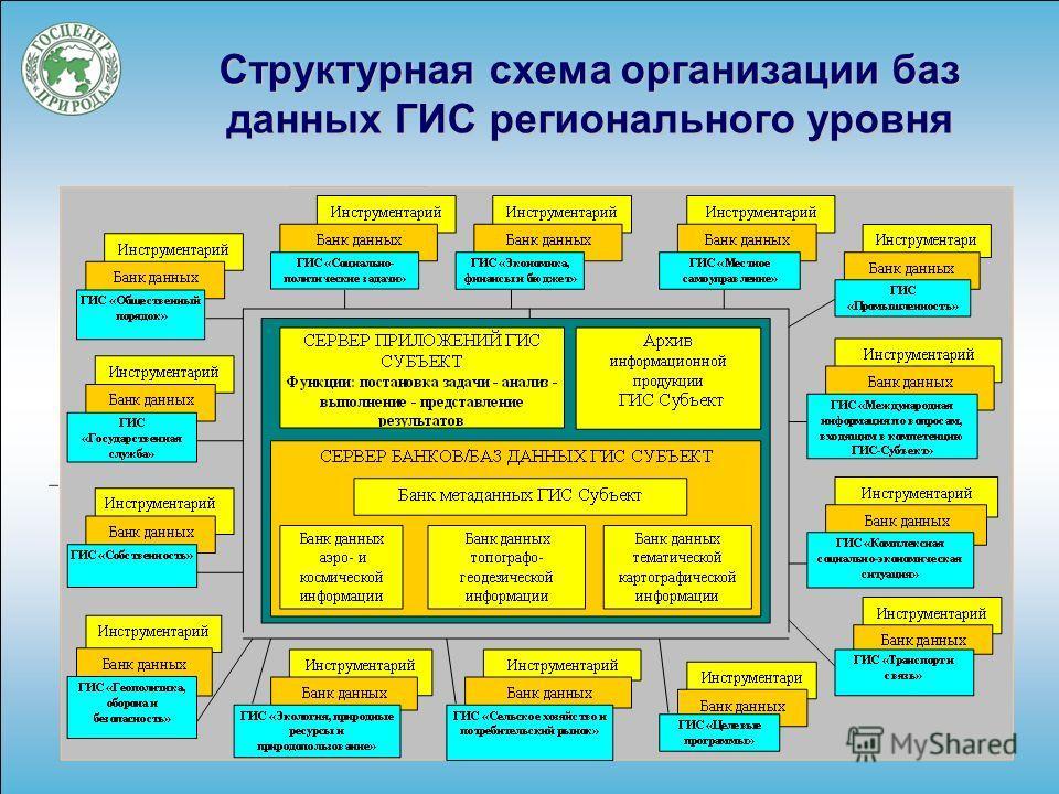 Структурная схема организации баз данных ГИС регионального уровня