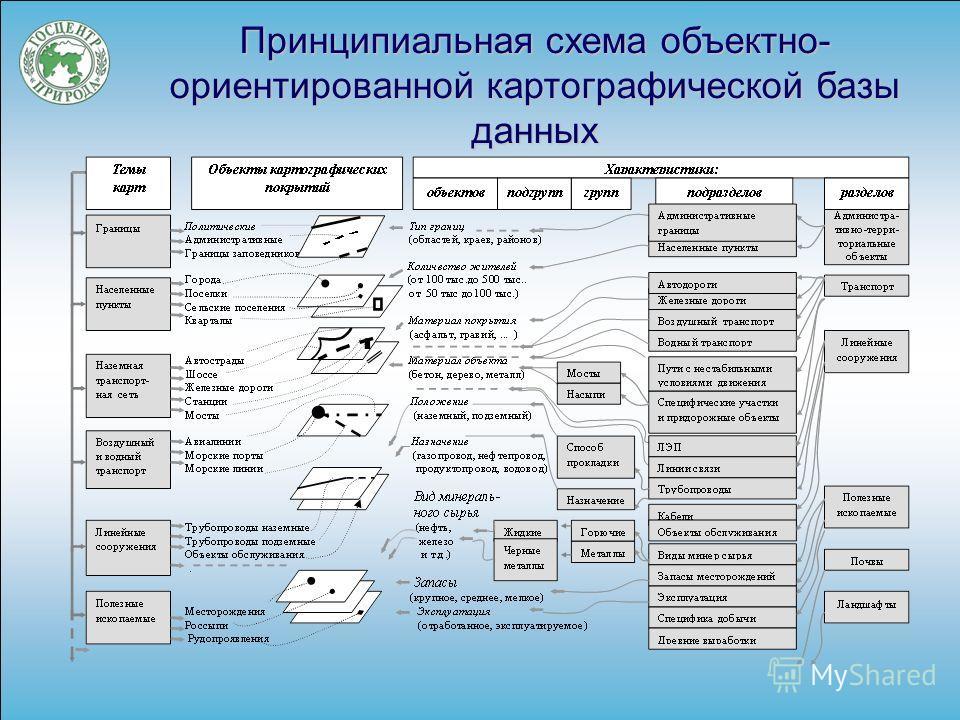 Принципиальная схема объектно- ориентированной картографической базы данных