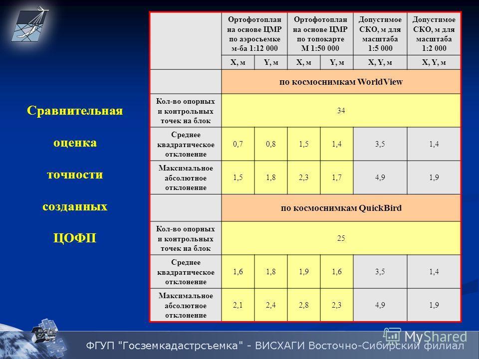 Сравнительная оценка точности созданных ЦОФП Ортофотоплан на основе ЦМР по аэросъемке м-ба 1:12 000 Ортофотоплан на основе ЦМР по топокарте М 1:50 000 Допустимое CКО, м для масштаба 1:5 000 Допустимое CКО, м для масштаба 1:2 000 X, мY, мX, мY, мX, Y,