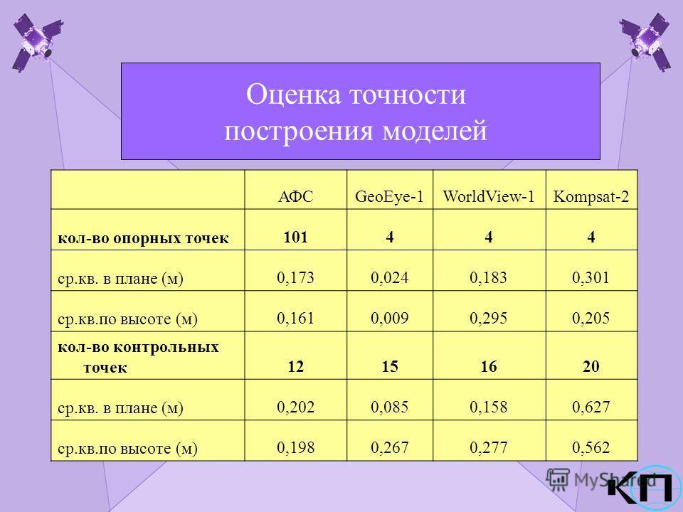 Оценка точности построения моделей АФСGeoEye-1WorldView-1Kompsat-2 кол-во опорных точек101444 ср.кв. в плане (м)0,1730,0240,1830,301 ср.кв.по высоте (м)0,1610,0090,2950,205 кол-во контрольных точек12151620 ср.кв. в плане (м)0,2020,0850,1580,627 ср.кв