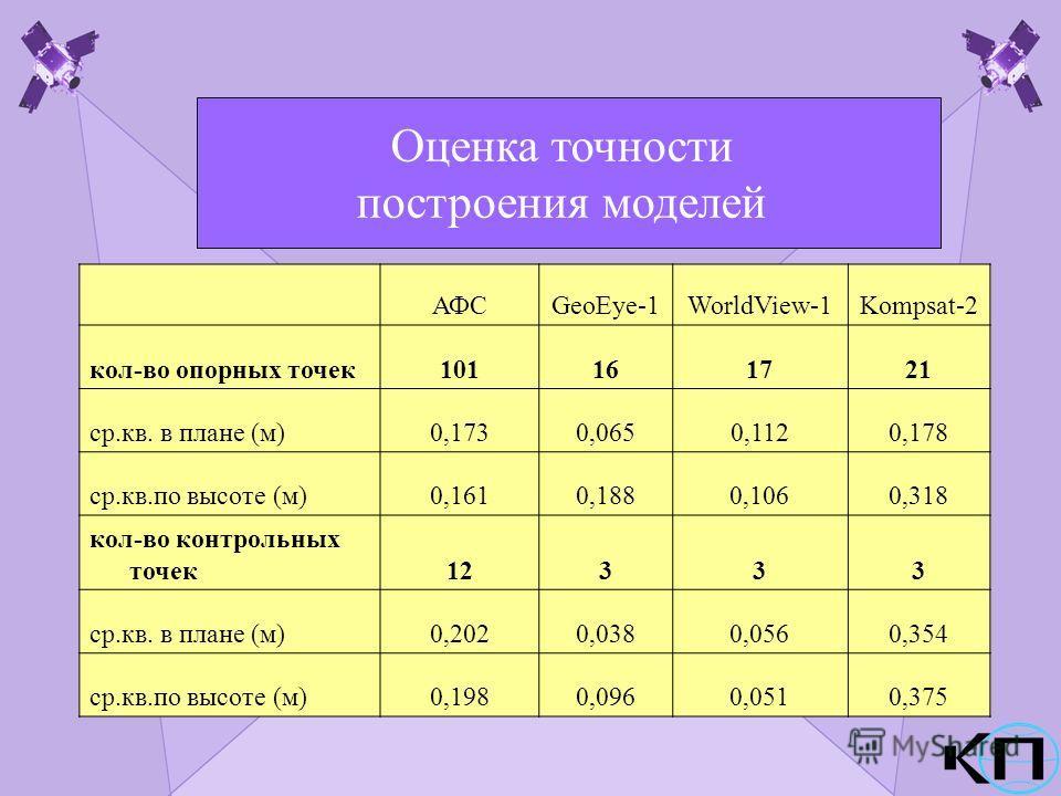 Оценка точности построения моделей АФСGeoEye-1WorldView-1Kompsat-2 кол-во опорных точек101161721 ср.кв. в плане (м)0,1730,0650,1120,178 ср.кв.по высоте (м)0,1610,1880,1060,318 кол-во контрольных точек12333 ср.кв. в плане (м)0,2020,0380,0560,354 ср.кв