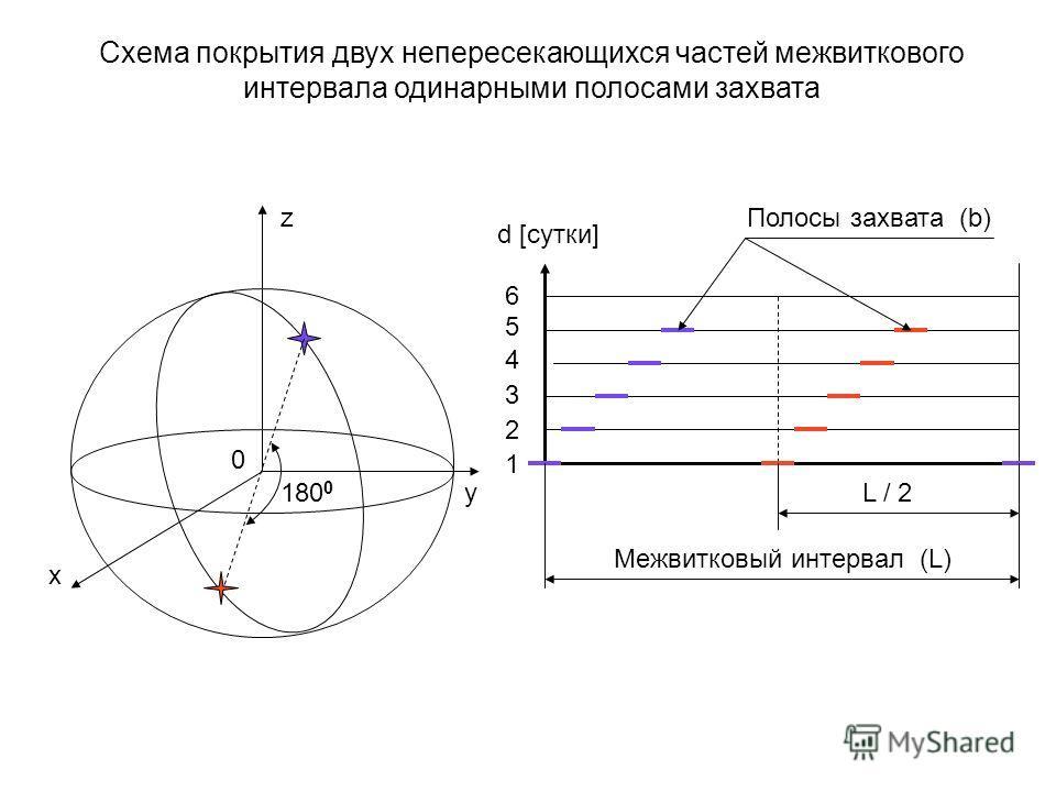 x y z d [сутки] 654321654321 Межвитковый интервал (L) L / 2 Полосы захвата (b) 0 Схема покрытия двух непересекающихся частей межвиткового интервала одинарными полосами захвата 180 0