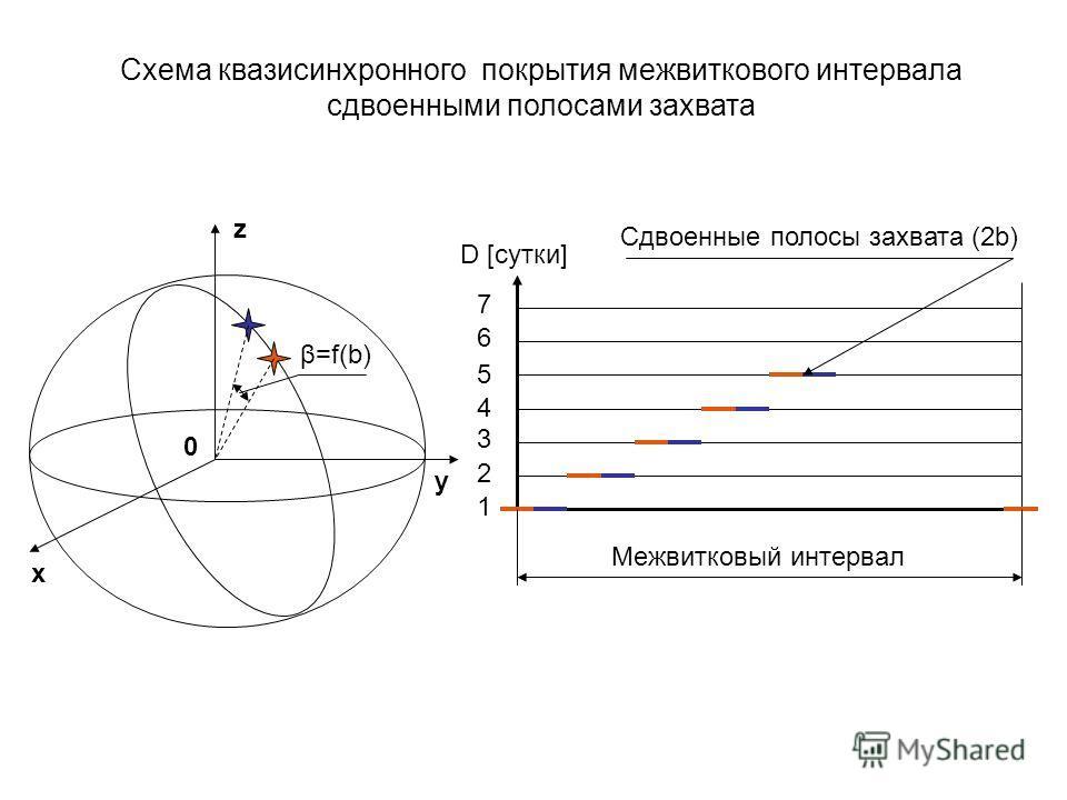 x y z 0 654321654321 D [сутки] Межвитковый интервал Сдвоенные полосы захвата (2b) β=f(b) Cхема квазисинхронного покрытия межвиткового интервала сдвоенными полосами захвата 7