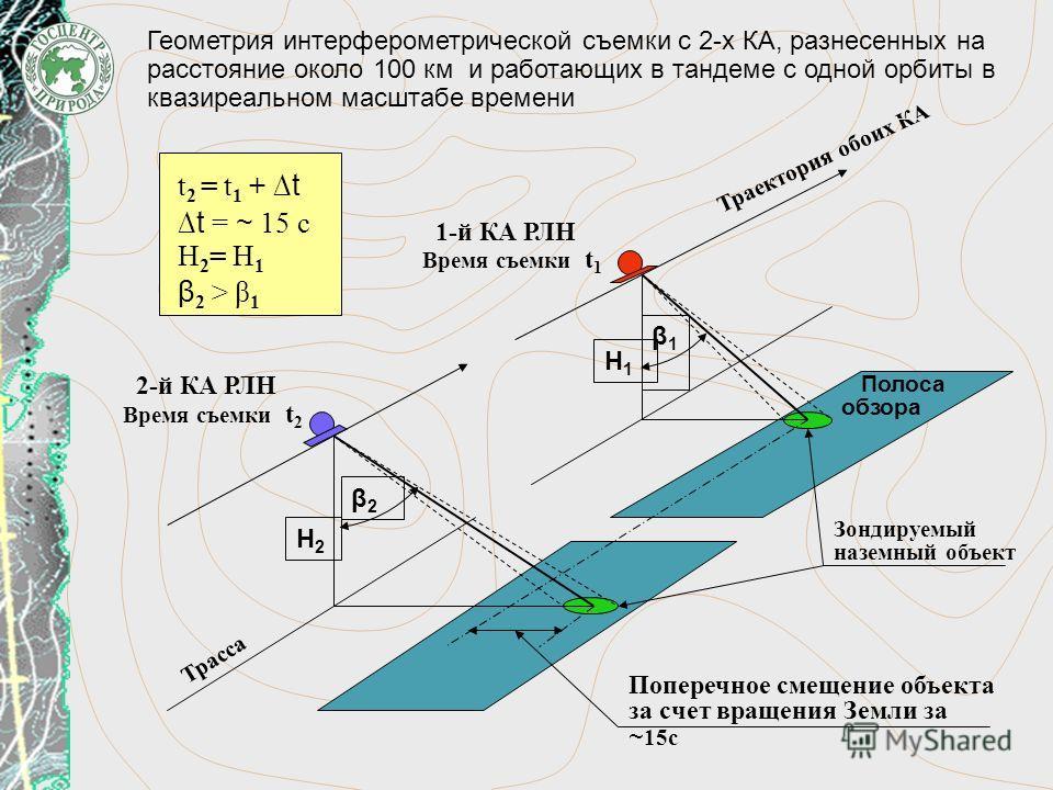 Полоса обзора Поперечное смещение объекта за счет вращения Земли за ~ 15с Зондируемый наземный объект Трасса Траектория обоих КА Н2Н2 Н1Н1 β2β2 β1β1 1-й КА РЛН Время съемки t 1 2-й КА РЛН Время съемки t 2 t 2 = t 1 + t t = ~ 15 c H 2 = H 1 β 2 > β 1