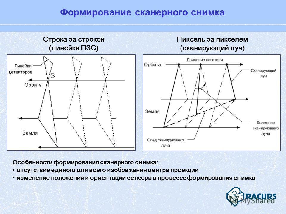 Строка за строкой (линейка ПЗС) Особенности формирования сканерного снимка: отсутствие единого для всего изображения центра проекции изменение положения и ориентации сенсора в процессе формирования снимка Пиксель за пикселем (сканирующий луч) Формиро