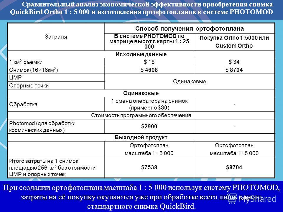 Сравнительный анализ экономической эффективности приобретения снимка QuickBird Orthо 1 : 5 000 и изготовления ортофотопланов в системе PHOTOMOD Затраты Способ получения ортофотоплана В системе PHOTOMOD по матрице высот с карты 1 : 25 000 Покупка Orth