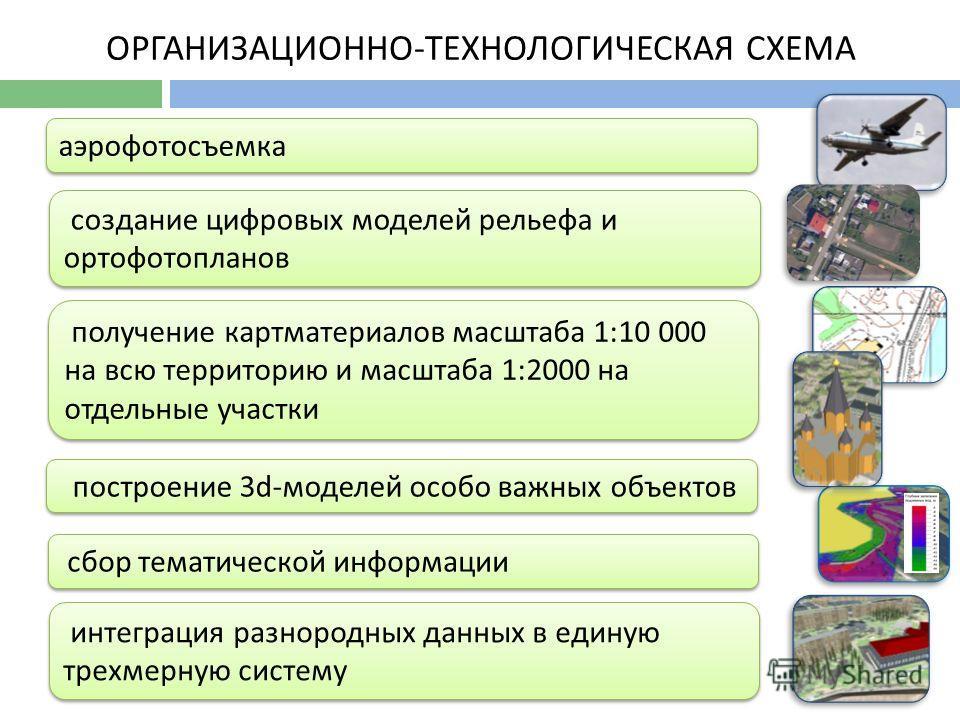 ОРГАНИЗАЦИОННО-ТЕХНОЛОГИЧЕСКАЯ СХЕМА аэрофотосъемка создание цифровых моделей рельефа и ортофотопланов создание цифровых моделей рельефа и ортофотопланов получение картматериалов масштаба 1:10 000 на всю территорию и масштаба 1:2000 на отдельные учас