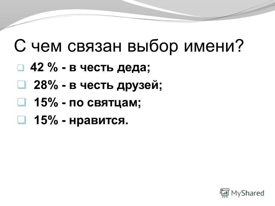 С чем связан выбор имени? 42 % - в честь деда; 28% - в честь друзей; 15% - по святцам; 15% - нравится.